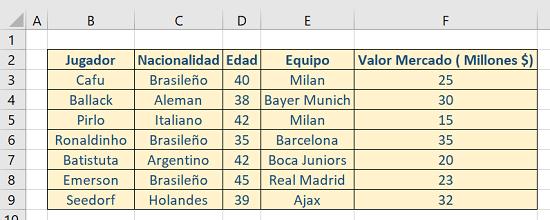 Ejemplo Función BDMIN en Excel 1